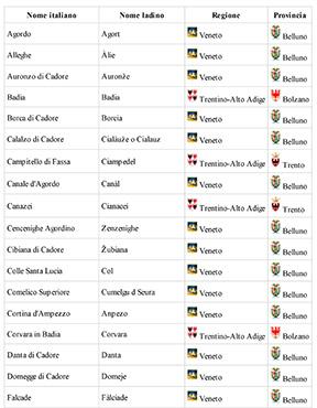 Comuni dove si parla il ladino in Italia
