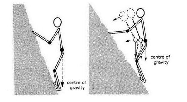 Climbing friction technique