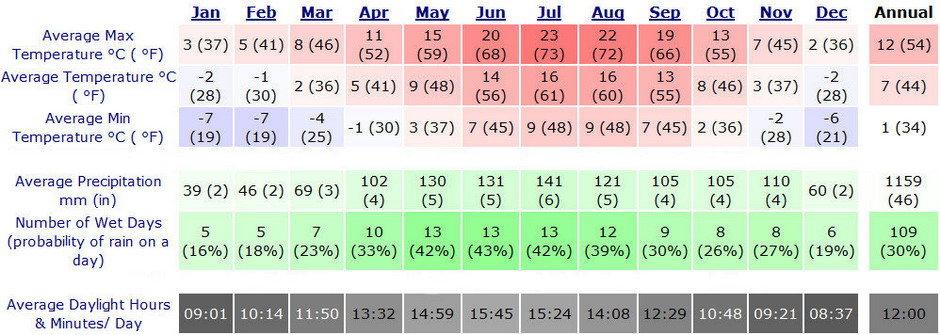 Cortina - Average annual temperatures