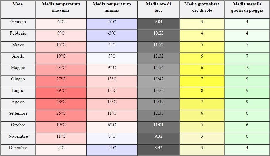 Temperatura Cortina d'Ampezzo - Dolomiti