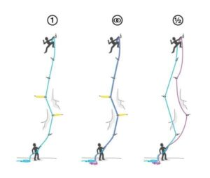 Metodologia corde arrampicata